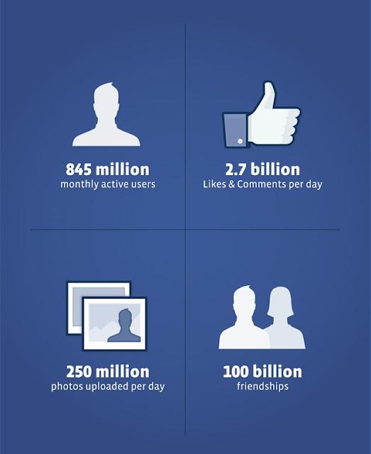 fakta menarik dari facebook