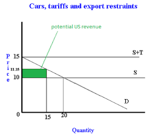 Car market with tariffs, and export restraints