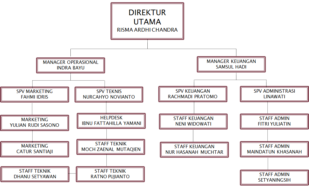 Struktur Organisasi Dapur Di Hotel