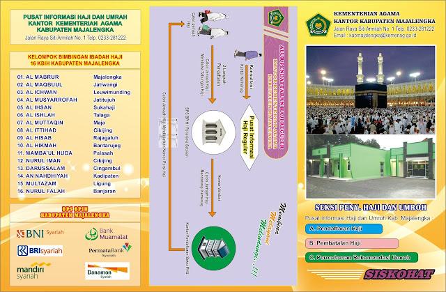 Syarat Lengkap Pendaftaran dan Pembatalan Haji