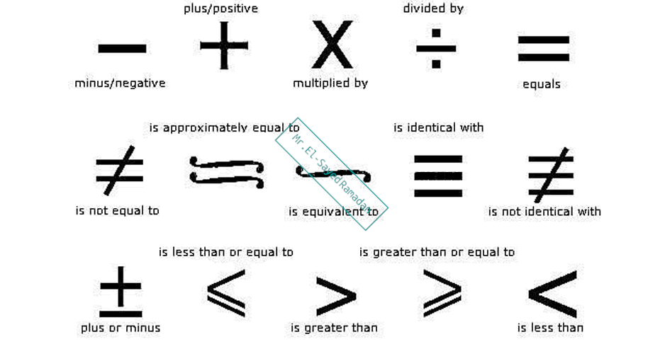 Math Symbols and Meanings