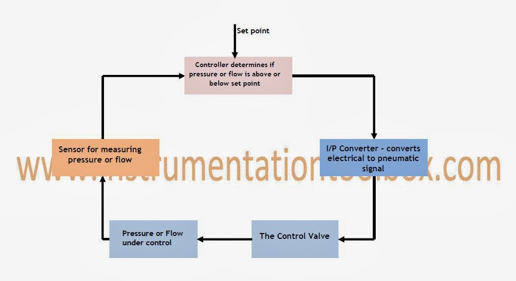 control loop diagram how a typical control valve loop works ~ learning ... kaizen loop diagram
