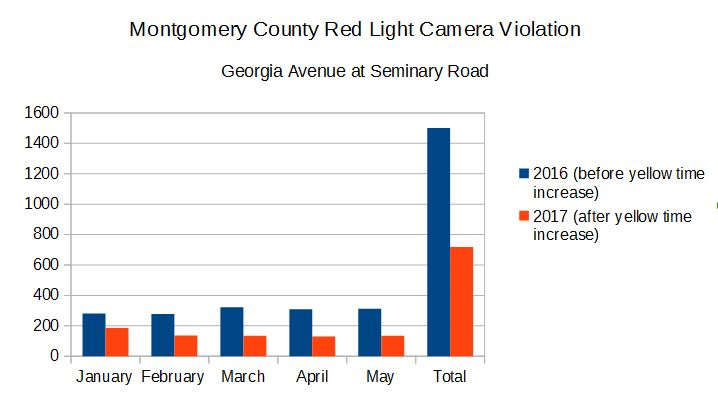 High Quality The Red Light Camera Located At Georgia Avenue At Seminary Road Was Issuing  Citations For The Left Turn Lane Displaying A Yellow Time Of Only 2.9  Seconds, ... Design Inspirations