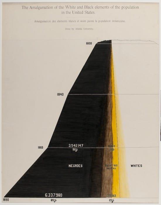 La amalgama de elementos Blancos y Negros en la población de EEUU