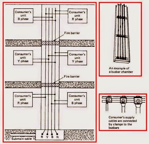 Busbar Rising Main System Circuit Diagram