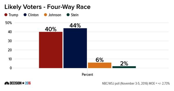 Final NBC/WSJ Poll