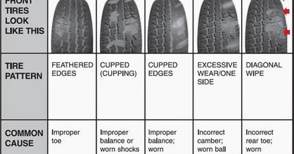 Informat What Causes Abnormal Tire Wear And How Do You Prevent It