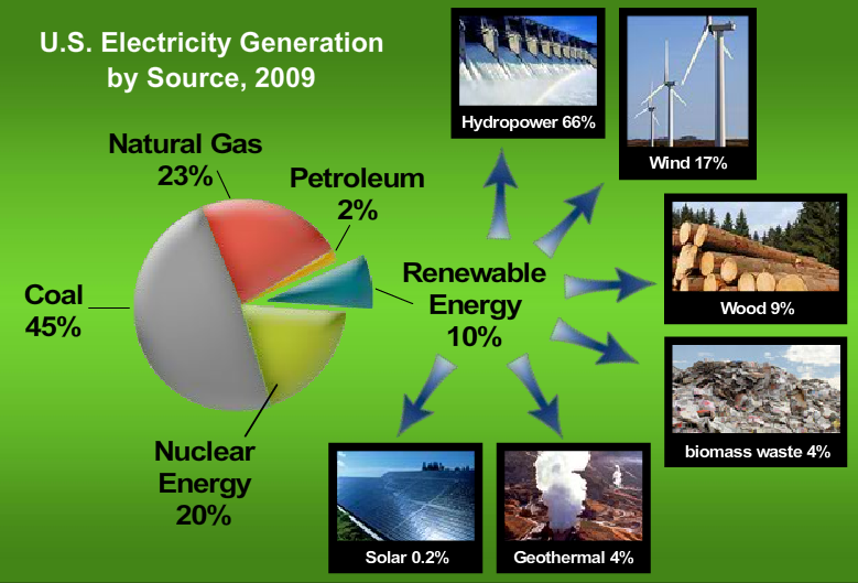 Source: U. S. Energy Information Agency http://www.eia.gov/energy_in ...