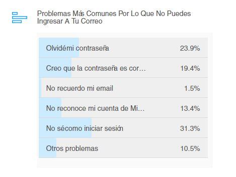 Resultados de la encuesta sobre los motivos más comunes por lo que no puedes ingresar a tu correo