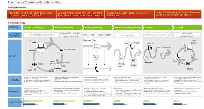 6 fases de la relación: Research & Planning, Prodcut Discovery, Ordering Process, Prodcut Shipping & Delivery, Returns y Refunds. Por cada una se indica que hace el usuario, qué piensa, qué siente, y se puntúa su experiencia.