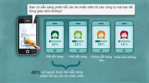 do-luong-sms-marketing-5
