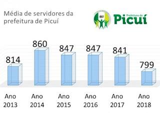 Responsabilidade fiscal: Número de servidores da prefeitura de Picuí é o menor dos últimos 6 anos