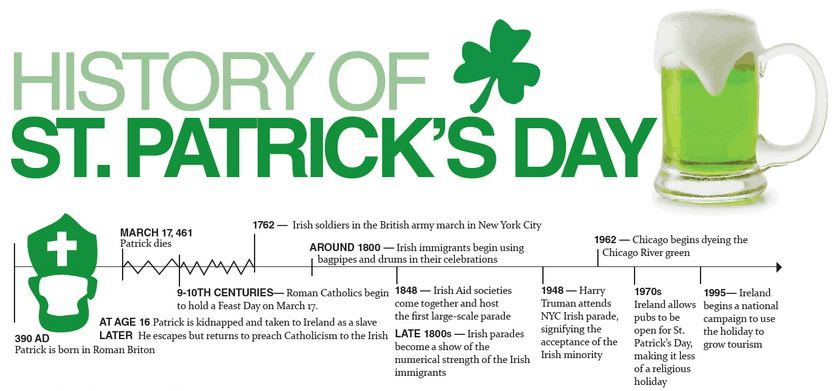 facts about saint patricks day St patrick's day facts – st patrick's day used to be 'dry' saint patrick's day was considered a religious holiday in ireland for most of the 20th century, which meant that their pubs were closed for business on march 17.