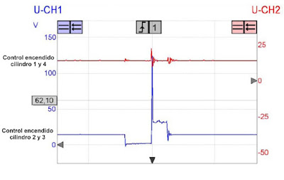 oscilograma