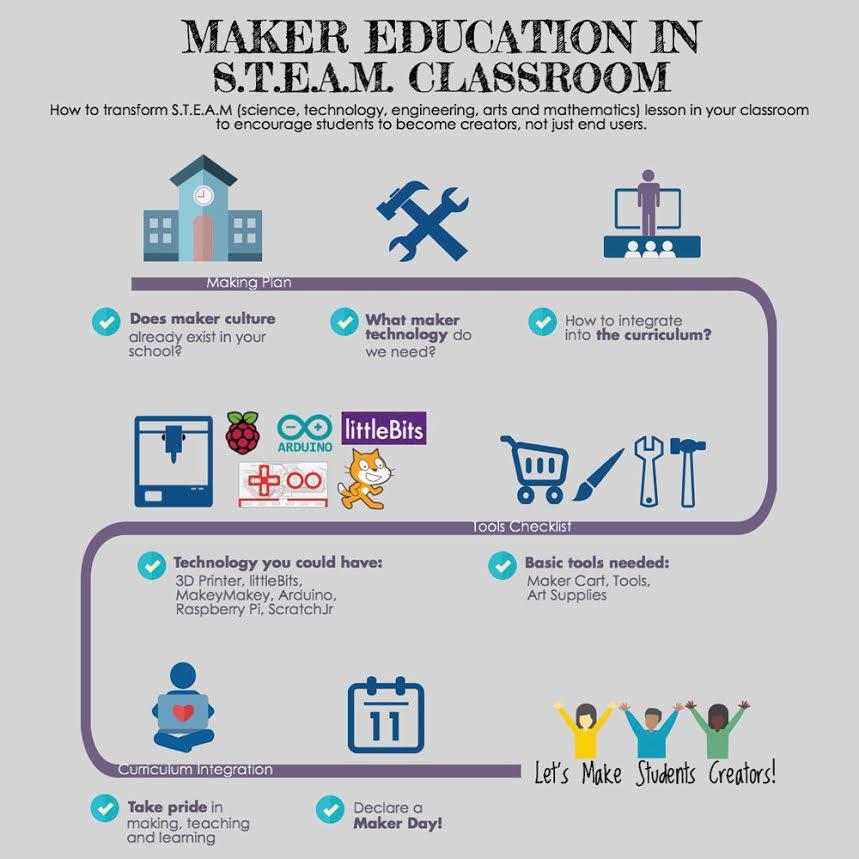 Creating Wonder - the Petrosains Blog: Maker Education In