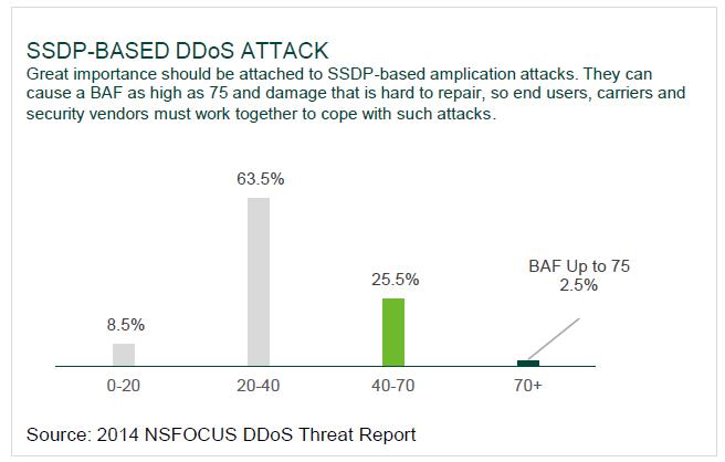 Converge! Network Digest: DDoS