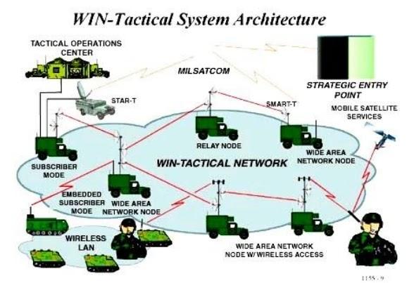 Структура побудови радіозв'язку на другому етапі