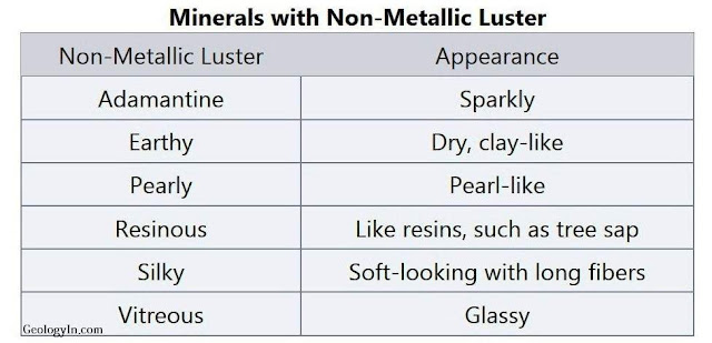 Lusters of minerals