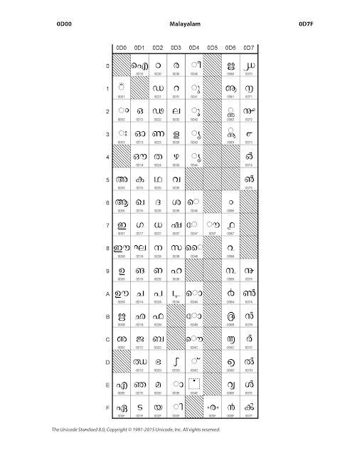 Malayalam Keyboard For PC ; Windows, Linux and Mac