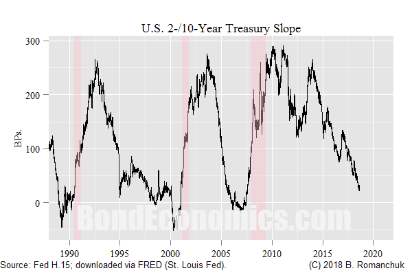 Chart: U.S. 2-/10-year slope.