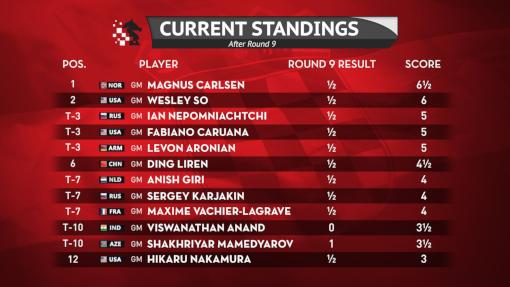 Le classement du tournoi d'échecs de Zagreb après la ronde 9