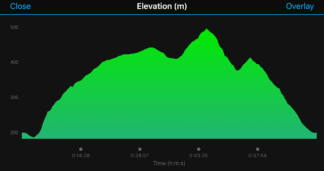 Tough 10 Peak District Elevation