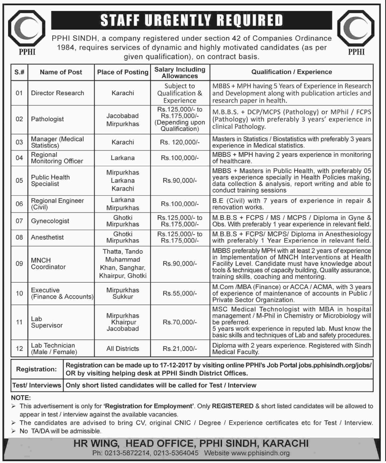 Jobs In PPHI Sindh Karachi  Dec 2017