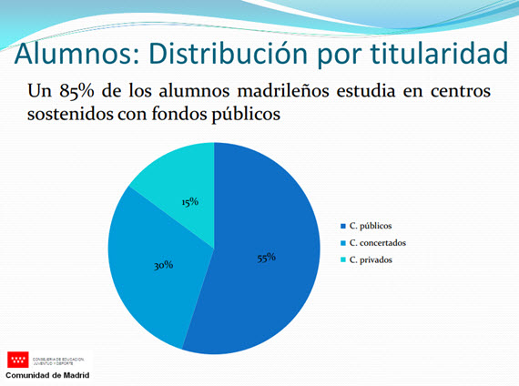 Informe de inicio de curso escolar 2016-2017 en Madrid | es por madrid