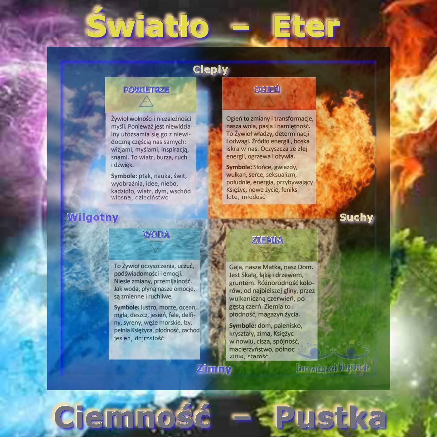 Zywioly - Iskra Boza Ogien Powietrze MESKA ENERGIA -  Woda Ziemia ZENSKA ENERGIA - DUCH i MATERIA - opis