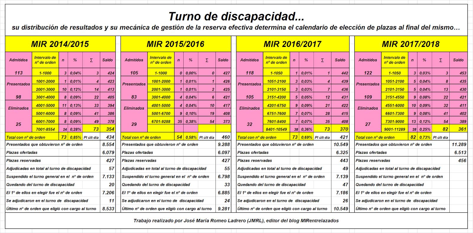 Famoso Orden De Reanuda Regalo - Ejemplo De Currículum Comercial ...