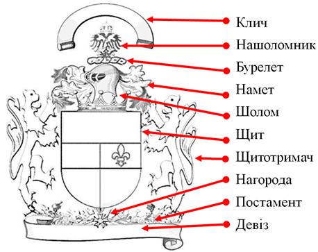 опис герба
