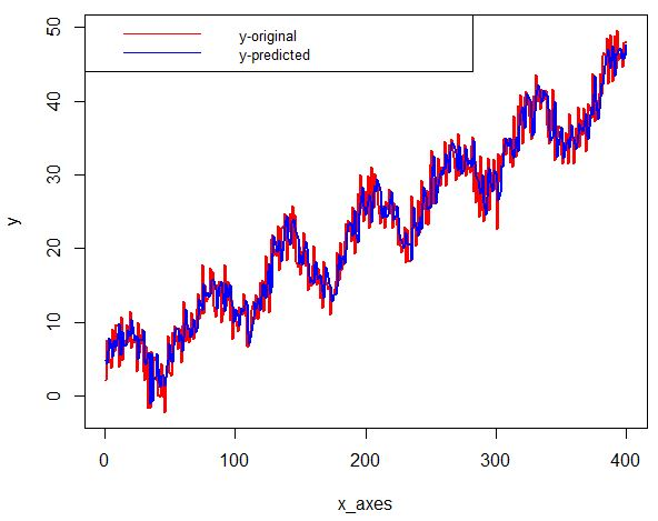 DataTechNotes: Regression Example with Keras LSTM Networks in R