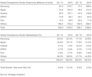 Strategy Analytics Report on Apple and Samsung