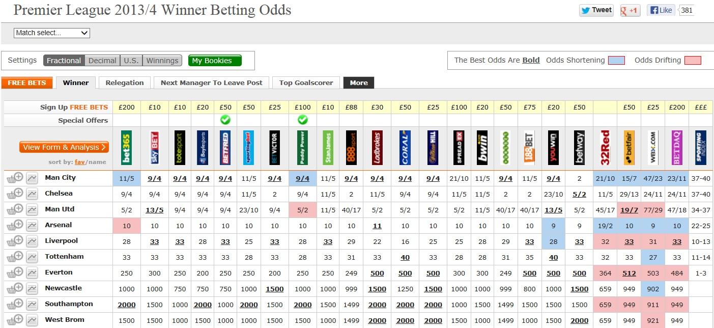 Premier Odds Winner