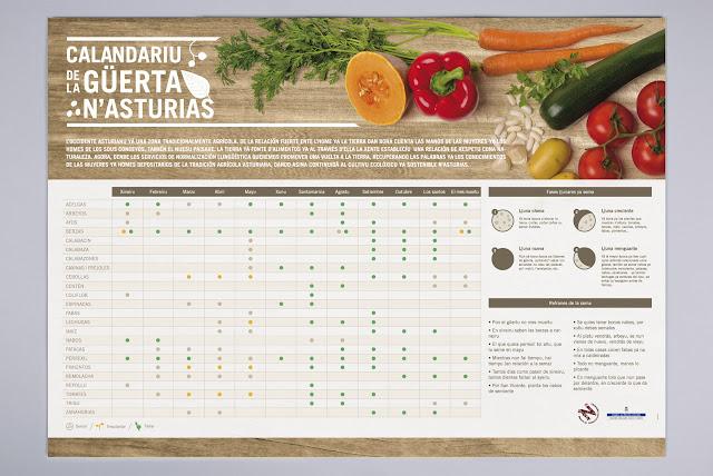Todos los meses detallados con la siembra, trasplante y recolección de las hortalizas que se pueden sembrar en Asturias