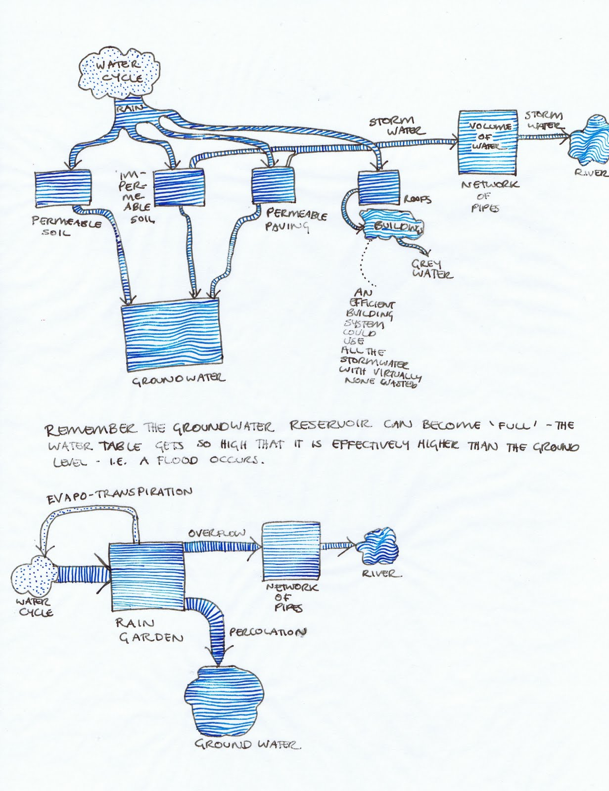 Workbook Helen Reynolds Designing With Diagrams