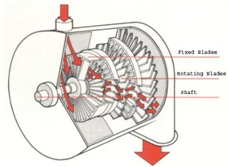 Gas description