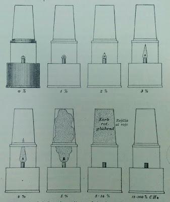 Aspecto de la llama de una lámpara de seguridad en diferentes mezclas grisuosas (Compendio de laboreo de minas F.Heise - F. Herbst)