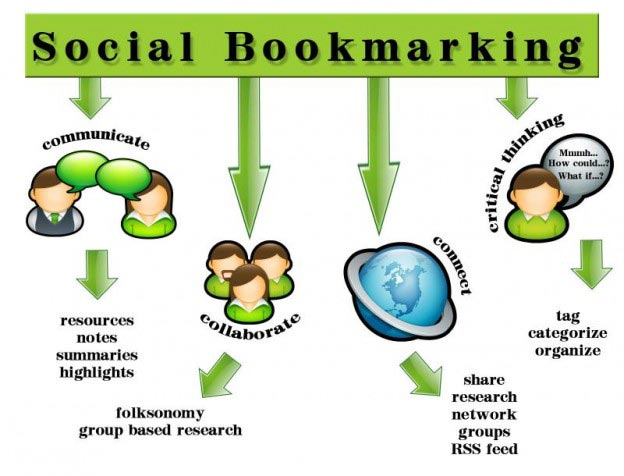 What is Social Bookmarking?