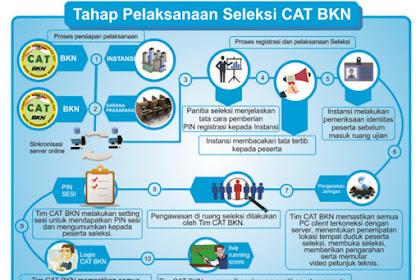 Standar dan Target Waktu Penyelenggaraan Seleksi dengan Metode CAT CPNS Tahun 2018