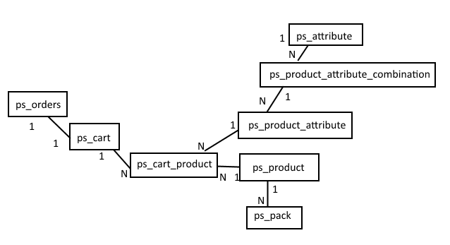 codingtrabla: PrestaShop: db table structure for orders,cart