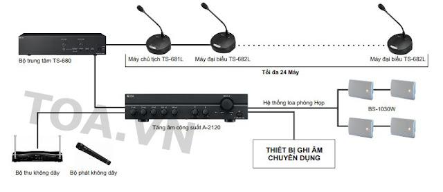 Mô hình ứng dụng thiết bị hội thảo trung tâm Toa TS-680