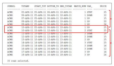 Using SQL Pattern Matching - Series