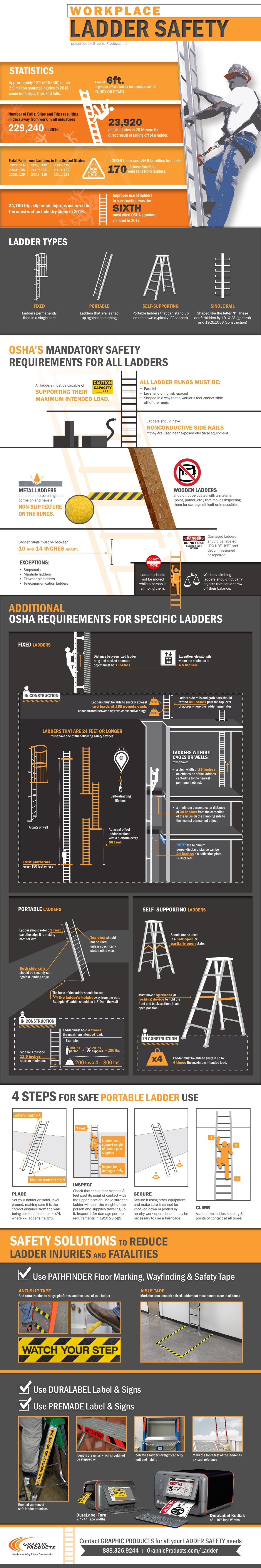 Workplace Ladder Safety #Infographic