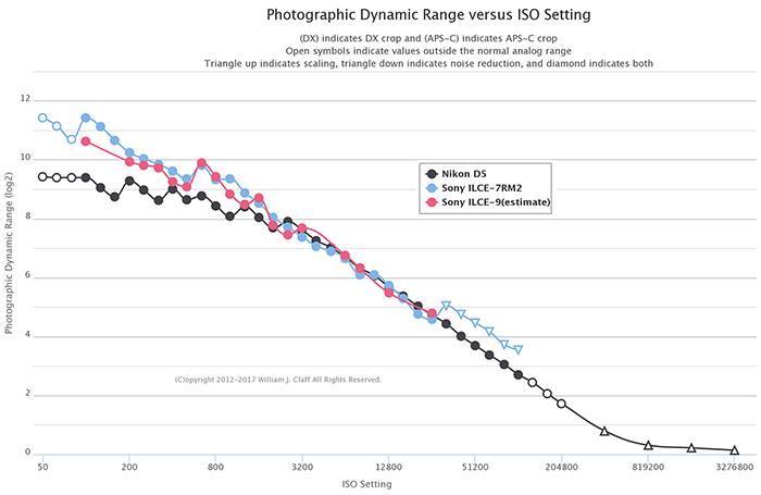 Сравнение динамического диапазона Sony A9, A7R II и Nikon D5