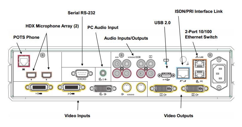 sơ đồ thiết bị hội nghị truyền hình hdx8000