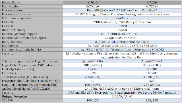 Low End Zynq IC Comparison