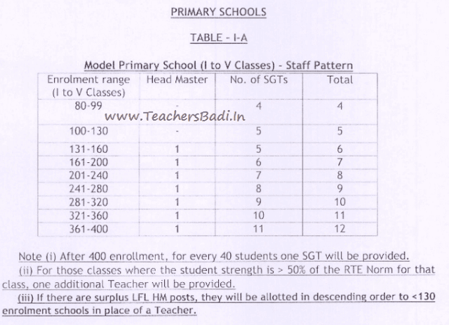 AP Model Primary Schools,Rationalization, Guidelines/ Norms