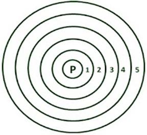 Teori Konsentris