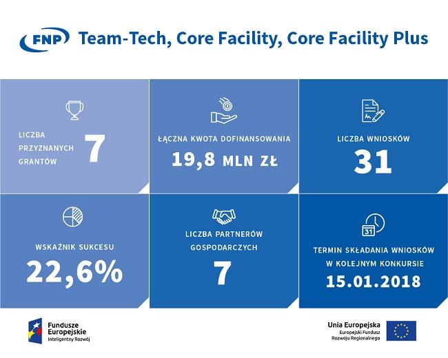 Konkursy TEAM-TECH Core Facility i CF PLUS w liczbach infografika - źródło FNP